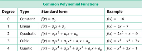 what is a prime polynomial give an example