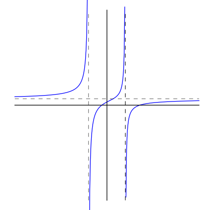 example of a graph with no horizontal asymptote