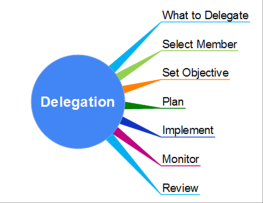 example of a delegating famousleader