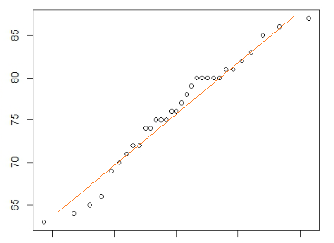 linear regression real life example