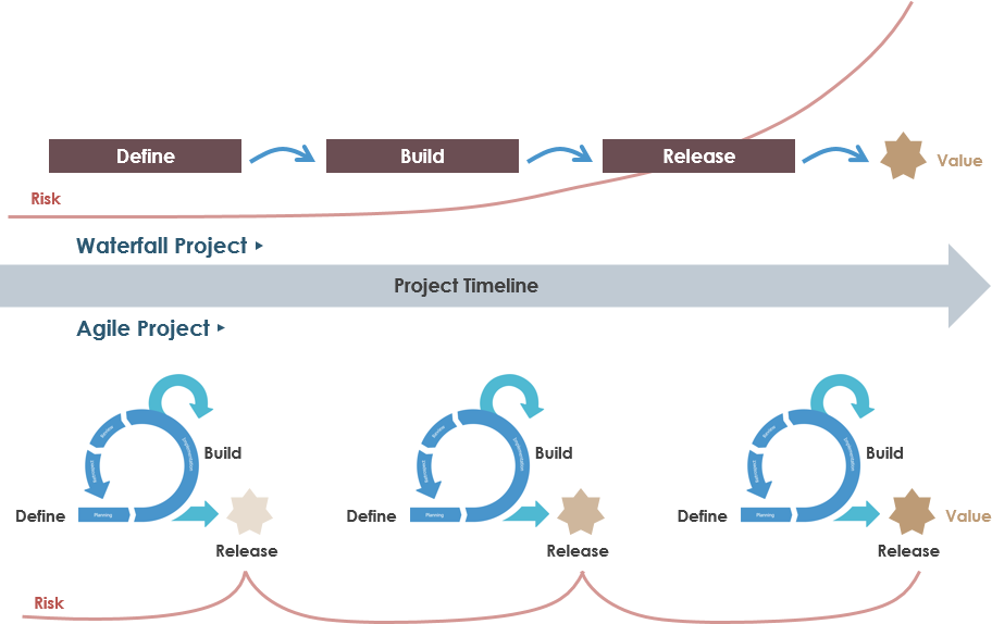agile methodology example project plan