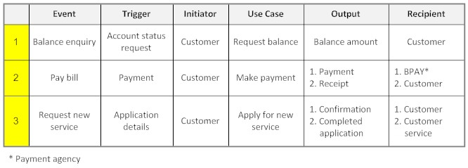 use case specification example for login