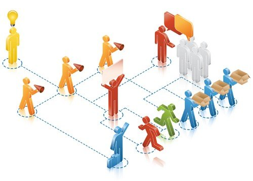 role of management in software development with example