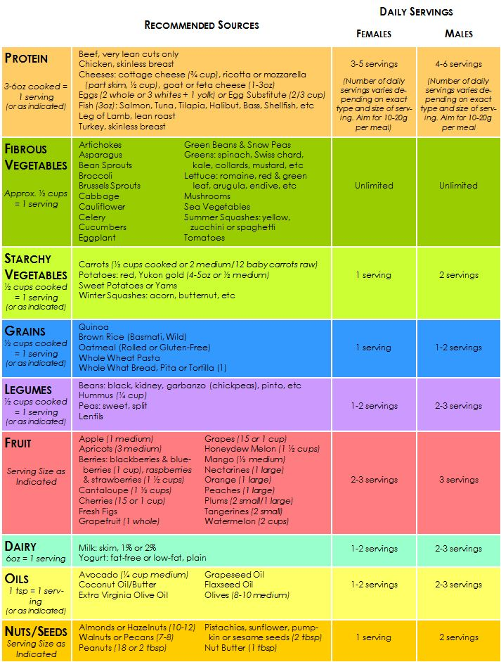 canada food guide meal plan example