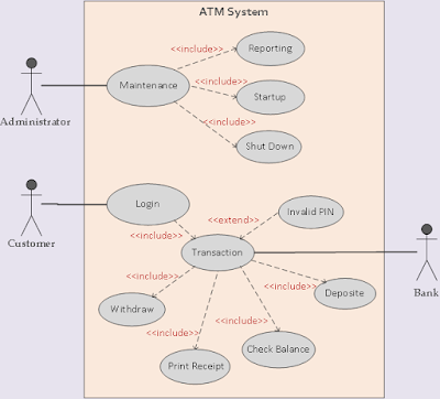 use cases for example atm system