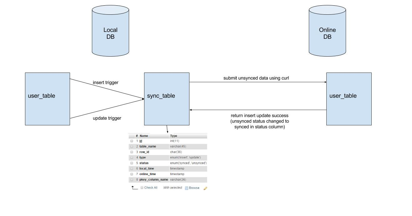 mysql update example two tables