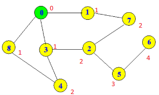 depth first search vs breadth first search graph example