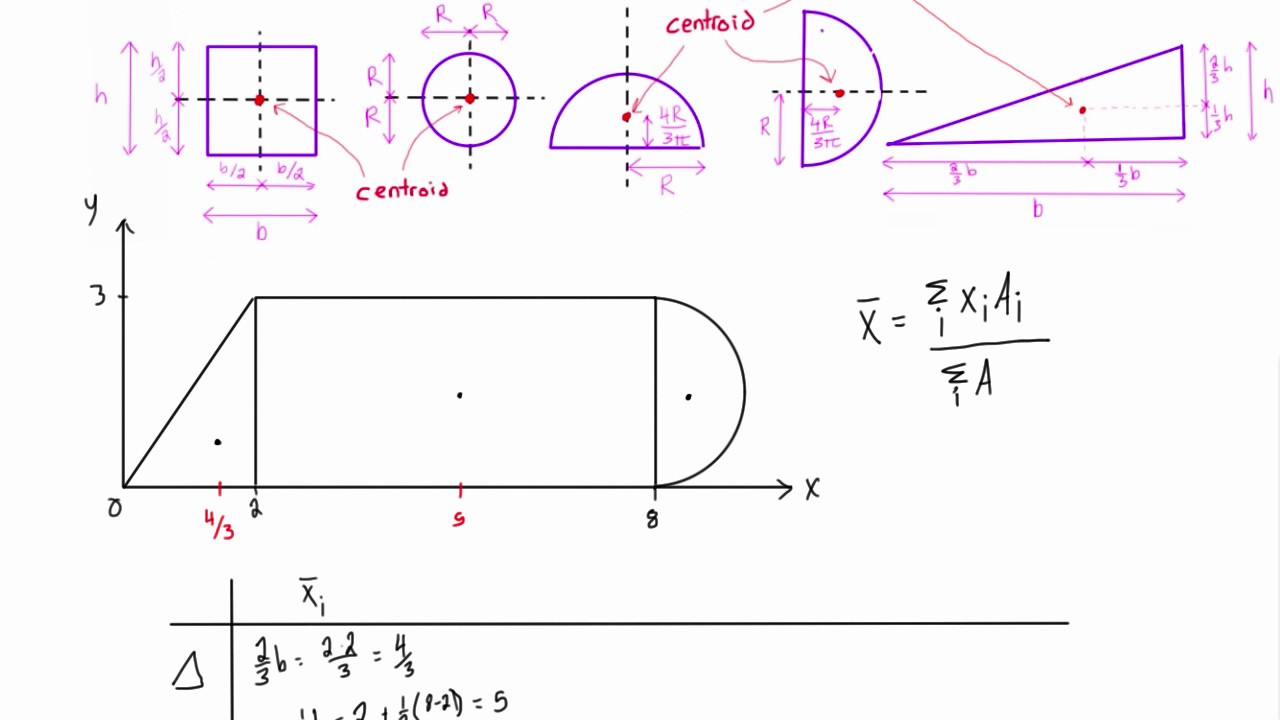 moment of inertia example problems with solutions pdf