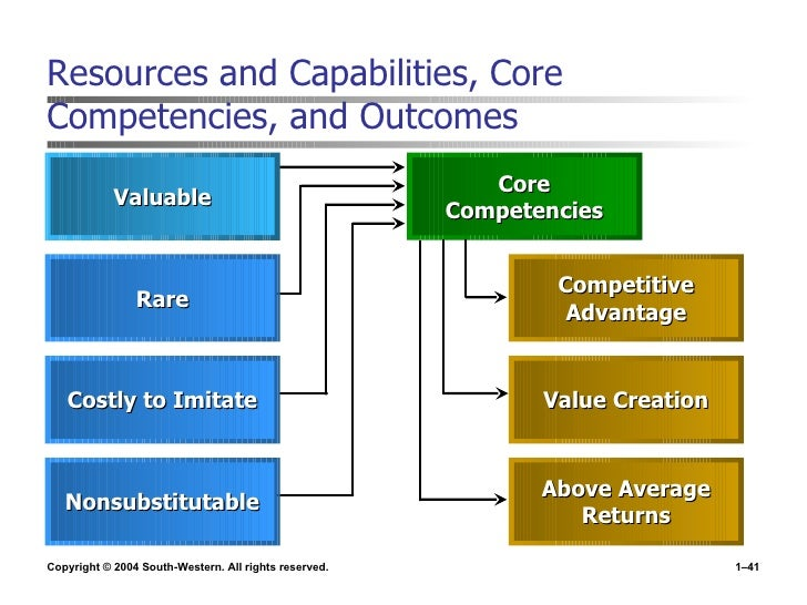 example of core competencies in strategic management
