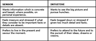 example of sensing character traits