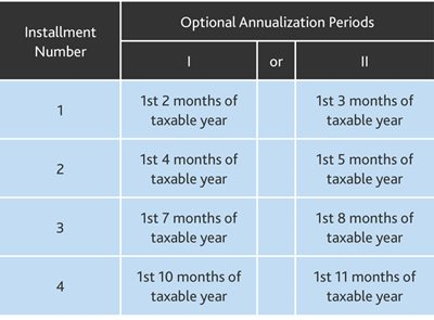 annualized income installment method example