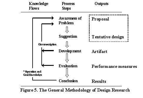 which example is a constructive process