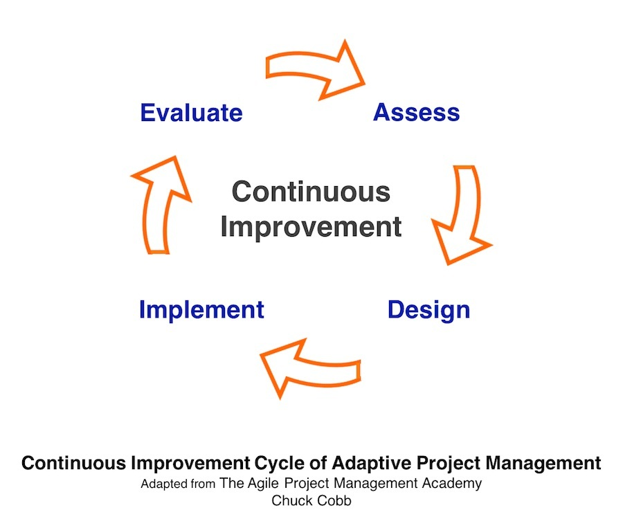 example on writing a important improvement