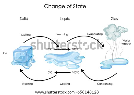 what is an example of matter changing state