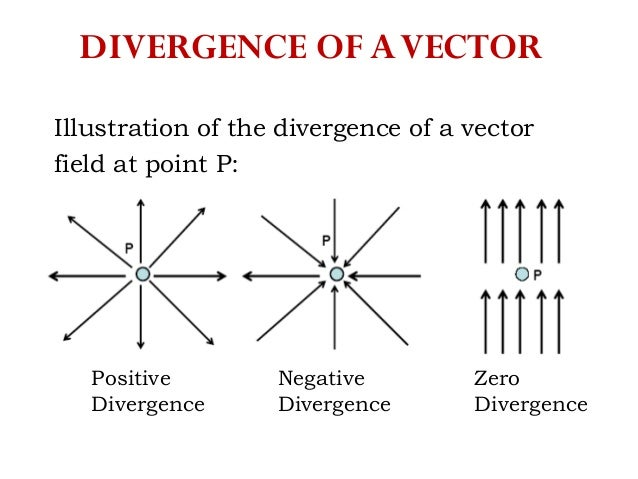 divergence of a vector field example