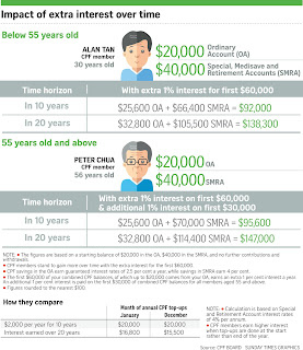 singapore pension plan example foreigner