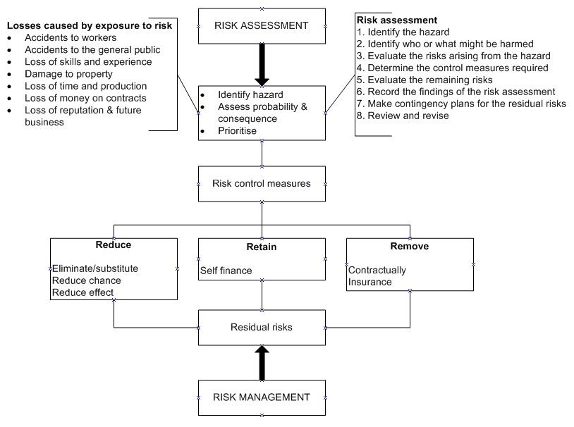 example of a risk and control self assessment