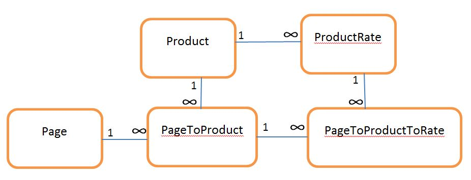many to many relationship sql example