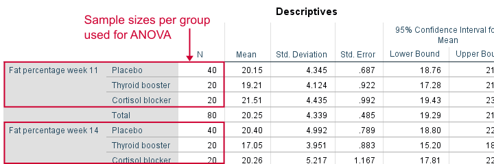 one-way analysis of variance table example