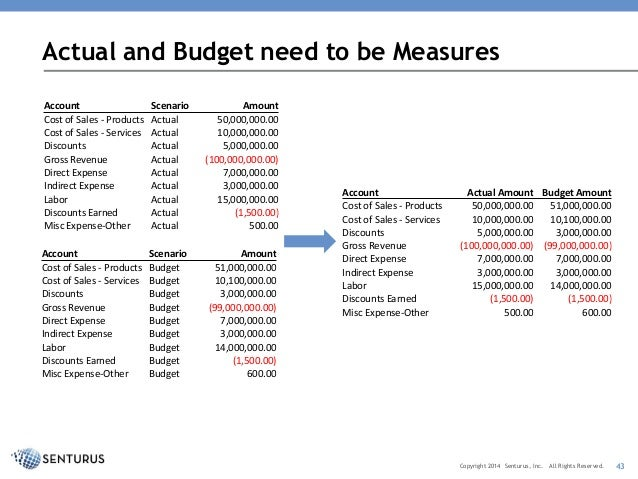 other revenue and expenses example